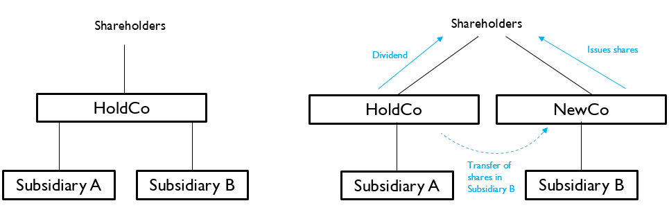 Figure 2 - Indirect demerger